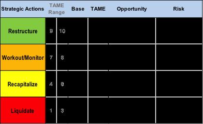TAME Score